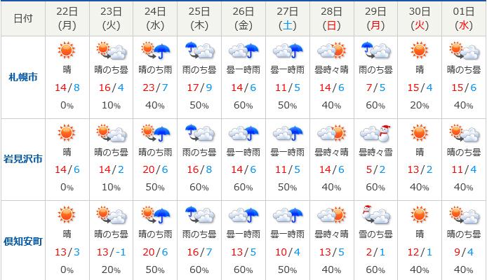 天気 ニセコ